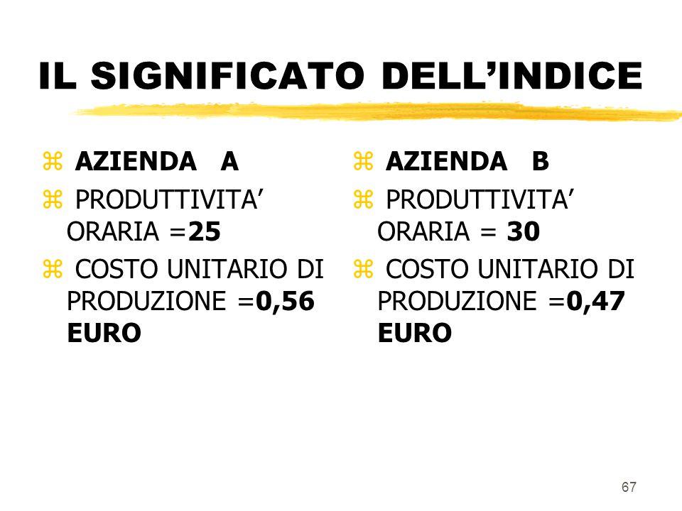 PRODUTTIVITA' COSTO UNITARIO DI PRODUZIONE (COMPONENTE LAVORO UMANO) COSTO ORARIO PRODUTTIVITA' ORARIA 14 25 = EURO 0,56 66