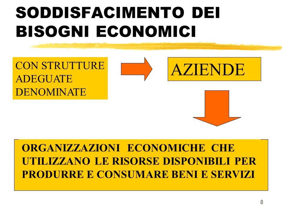 FASI DELL'ATTIVITA' ECONOMICA z PRODUZIONE z SCAMBIO z CONSUMO z RISPARMIO z INVESTIMENTO 7