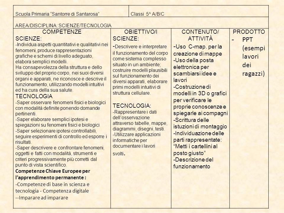 Scuola Primaria Santorre di Santarosa Classi 5^ A/B/C AREA/DISCIPLINA: SCIENZE/TECNOLOGIA COMPETENZE SCIENZE: -Individua aspetti quantitativi e qualitativi nei fenomeni, produce rappresentazioni grafiche e schemi di livello adeguato, elabora semplici modelli.
