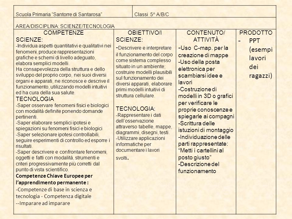 "Scuola Primaria ""Santorre di Santarosa""Classi 5^ A/B/C AREA/DISCIPLINA: SCIENZE/TECNOLOGIA COMPETENZE SCIENZE: -Individua aspetti quantitativi e quali"
