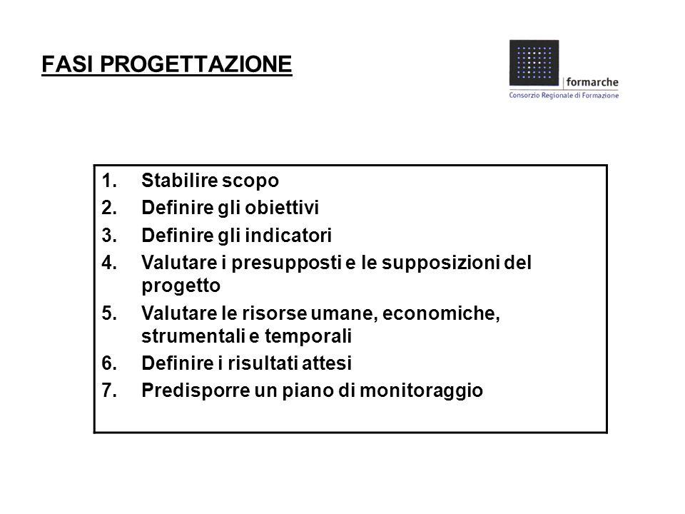 FASI PROGETTAZIONE 1.Stabilire scopo 2.Definire gli obiettivi 3.Definire gli indicatori 4.Valutare i presupposti e le supposizioni del progetto 5.Valutare le risorse umane, economiche, strumentali e temporali 6.Definire i risultati attesi 7.Predisporre un piano di monitoraggio