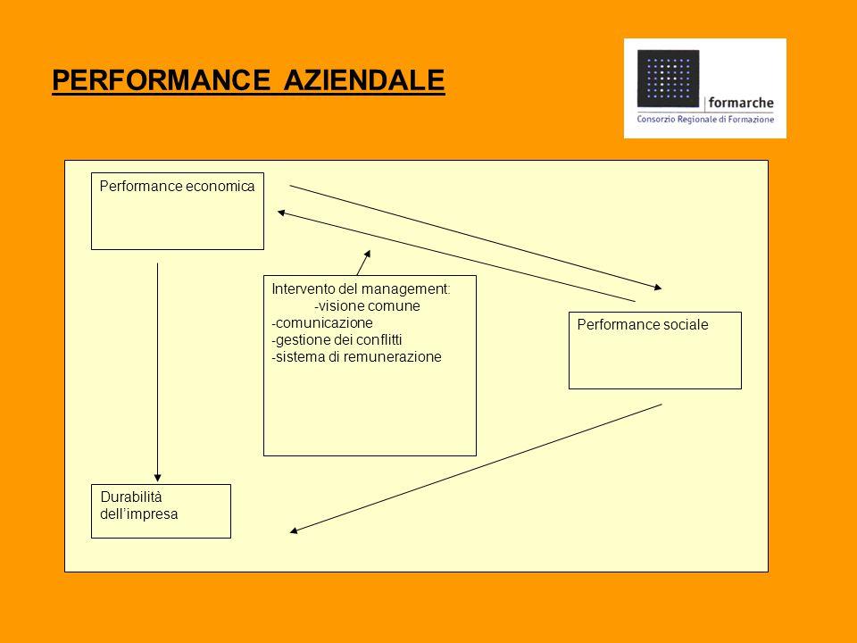 PERFORMANCE AZIENDALE Performance economica Intervento del management: - visione comune - comunicazione - gestione dei conflitti - sistema di remunerazione Performance sociale Durabilità dell'impresa