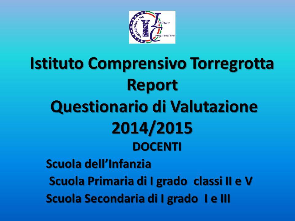 Istituto Comprensivo Torregrotta Report Questionario di Valutazione 2014/2015 DOCENTI Scuola dell'Infanzia Scuola Primaria di I grado classi II e V Sc