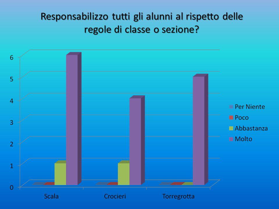 Responsabilizzo tutti gli alunni al rispetto delle regole di classe o sezione?