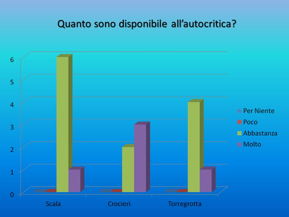 Quanto sono disponibile all'autocritica?