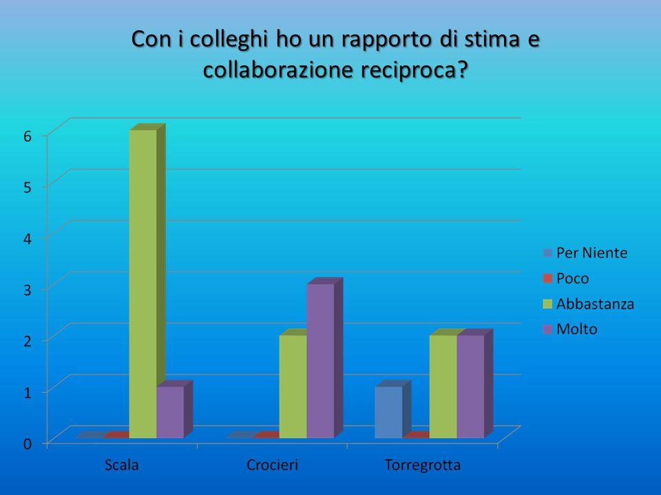 Con i colleghi ho un rapporto di stima e collaborazione reciproca?