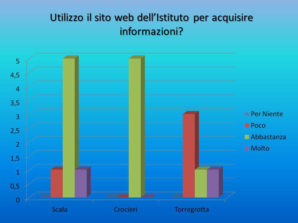 Utilizzo il sito web dell'Istituto per acquisire informazioni?