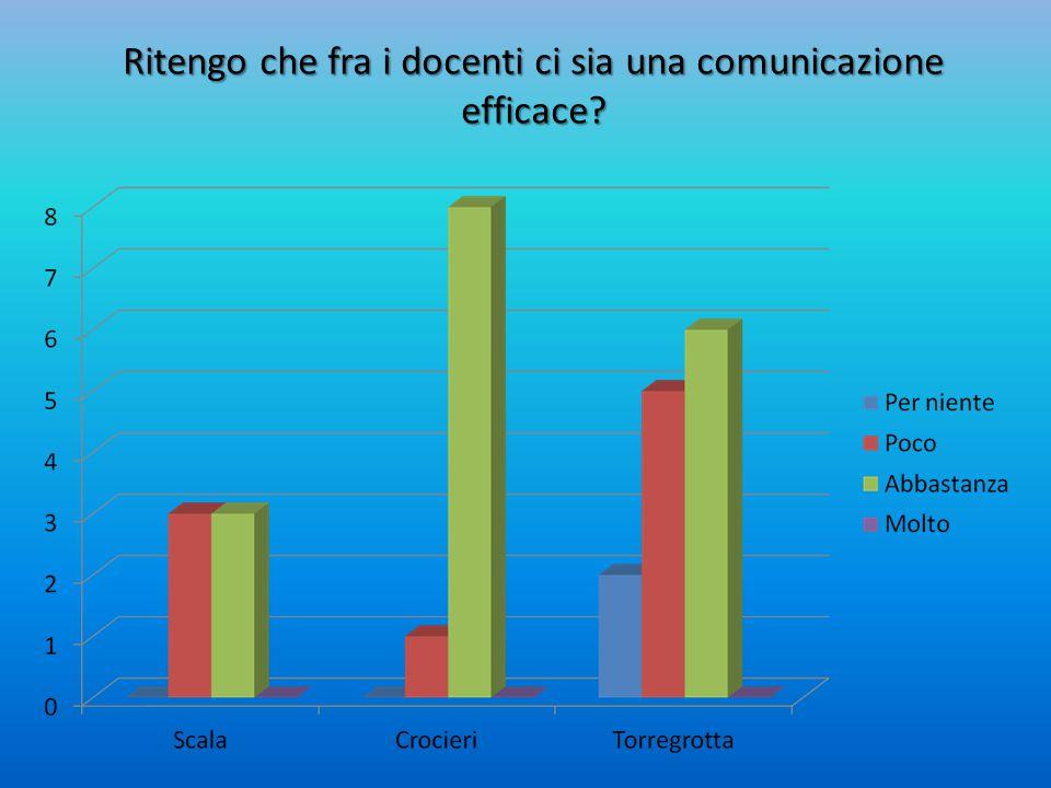 Ritengo che fra i docenti ci sia una comunicazione efficace?