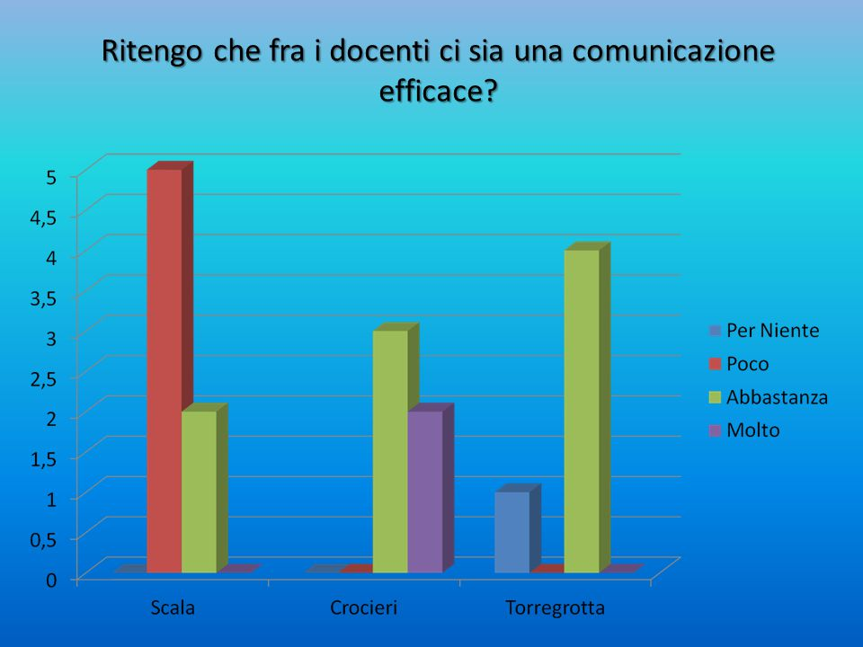 Con i colleghi, in che misura mi confronto, collaboro e scambio informazioni, materiali ed esperienze?