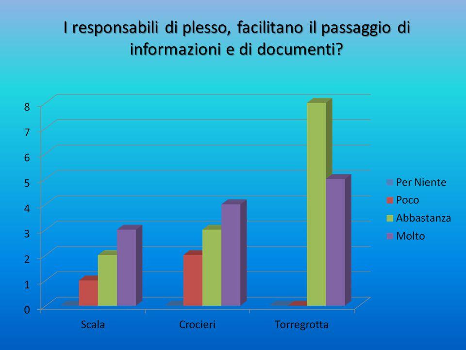 I responsabili di plesso, facilitano il passaggio di informazioni e di documenti?