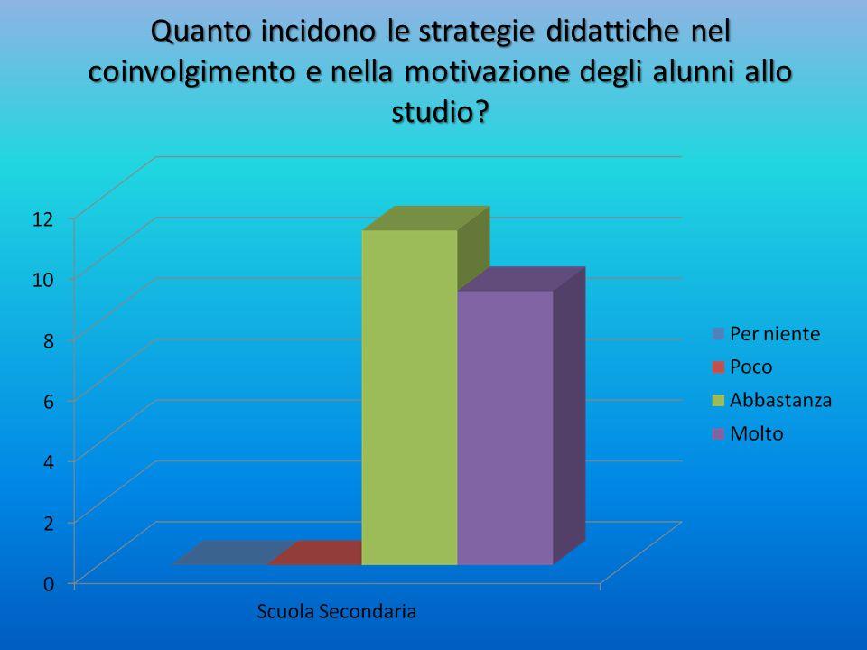 Quanto incidono le strategie didattiche nel coinvolgimento e nella motivazione degli alunni allo studio?