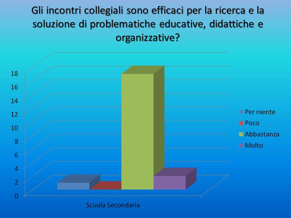 Gli incontri collegiali sono efficaci per la ricerca e la soluzione di problematiche educative, didattiche e organizzative?
