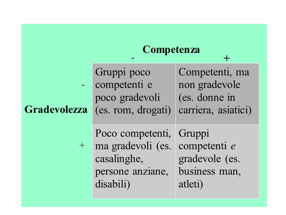 Gradevolezza Gruppi poco competenti e poco gradevoli (es. rom, drogati) Competenti, ma non gradevole (es. donne in carriera, asiatici) Poco competenti