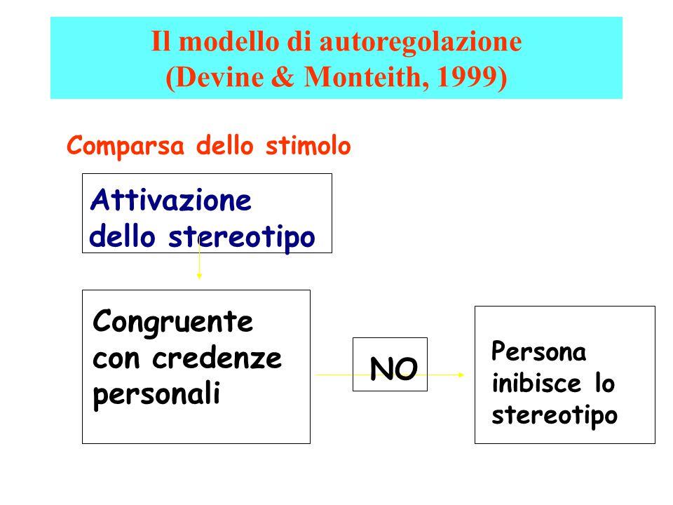 Comparsa dello stimolo Attivazione dello stereotipo Congruente con credenze personali NO Persona inibisce lo stereotipo Il modello di autoregolazione