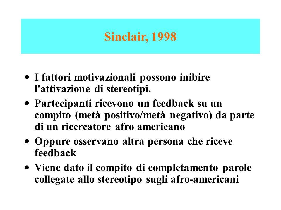 Sinclair, 1998 I fattori motivazionali possono inibire l'attivazione di stereotipi. Partecipanti ricevono un feedback su un compito (metà positivo/met