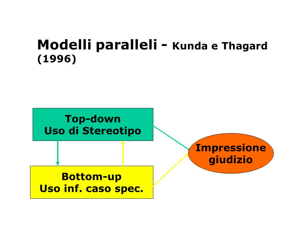 Modelli paralleli - Kunda e Thagard (1996) Top-down Uso di Stereotipo Bottom-up Uso inf.