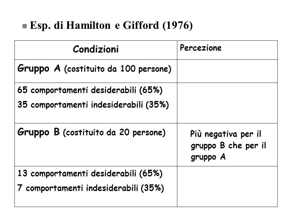 Condizioni Percezione Gruppo A (costituito da 100 persone) 65 comportamenti desiderabili (65%) 35 comportamenti indesiderabili (35%) Gruppo B (costitu