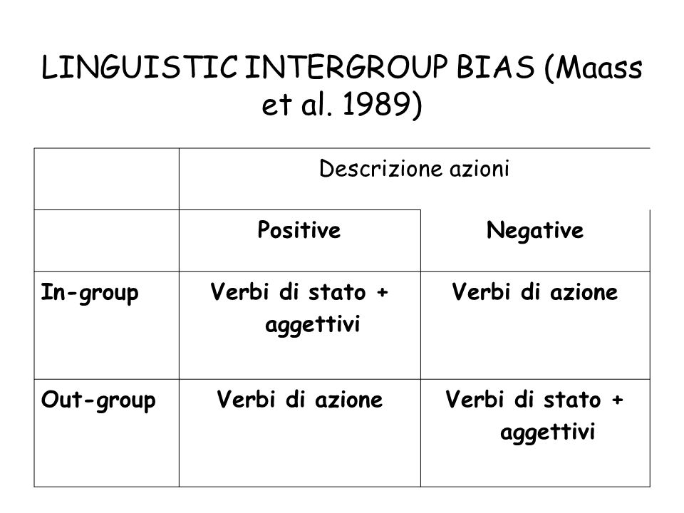LINGUISTIC INTERGROUP BIAS (Maass et al. 1989) Descrizione azioni PositiveNegative In-group Verbi di stato + aggettivi Verbi di azione Out-groupVerbi