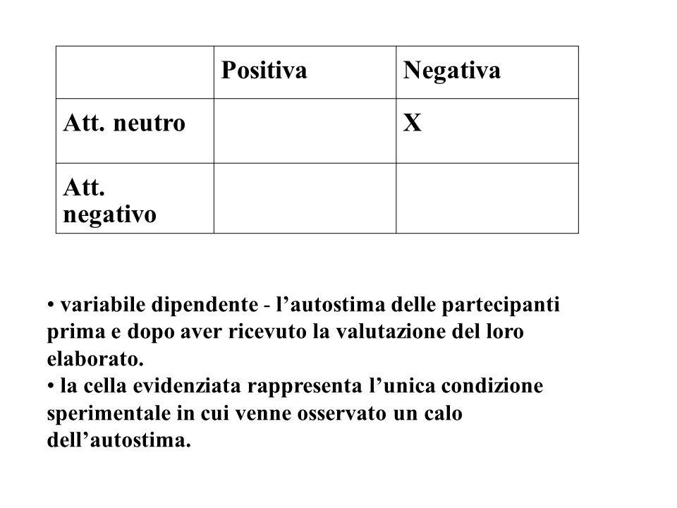 PositivaNegativa Att. neutroX Att. negativo variabile dipendente - l'autostima delle partecipanti prima e dopo aver ricevuto la valutazione del loro e