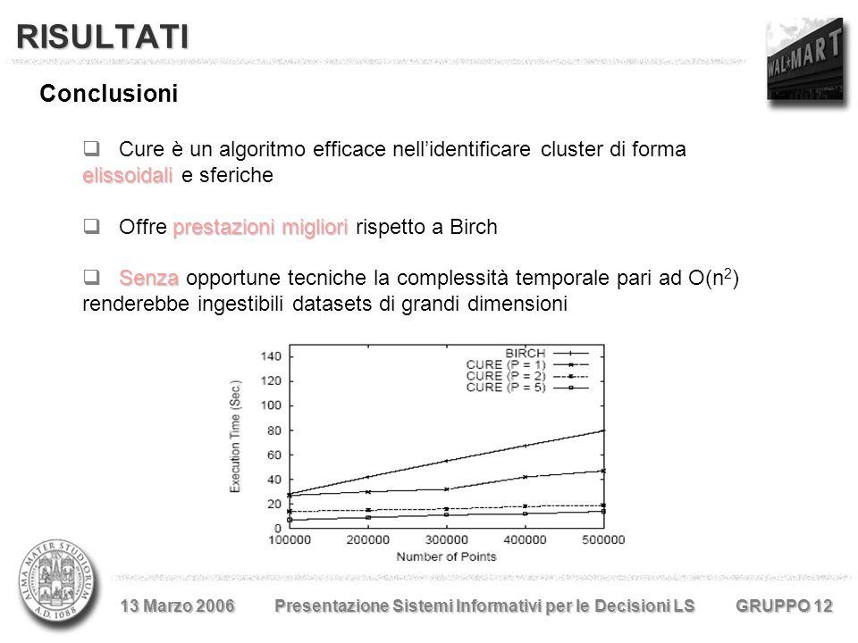 RISULTATI Conclusioni elissoidali  Cure è un algoritmo efficace nell'identificare cluster di forma elissoidali e sferiche prestazioni migliori  Offre prestazioni migliori rispetto a Birch Senza  Senza opportune tecniche la complessità temporale pari ad O(n 2 ) renderebbe ingestibili datasets di grandi dimensioni