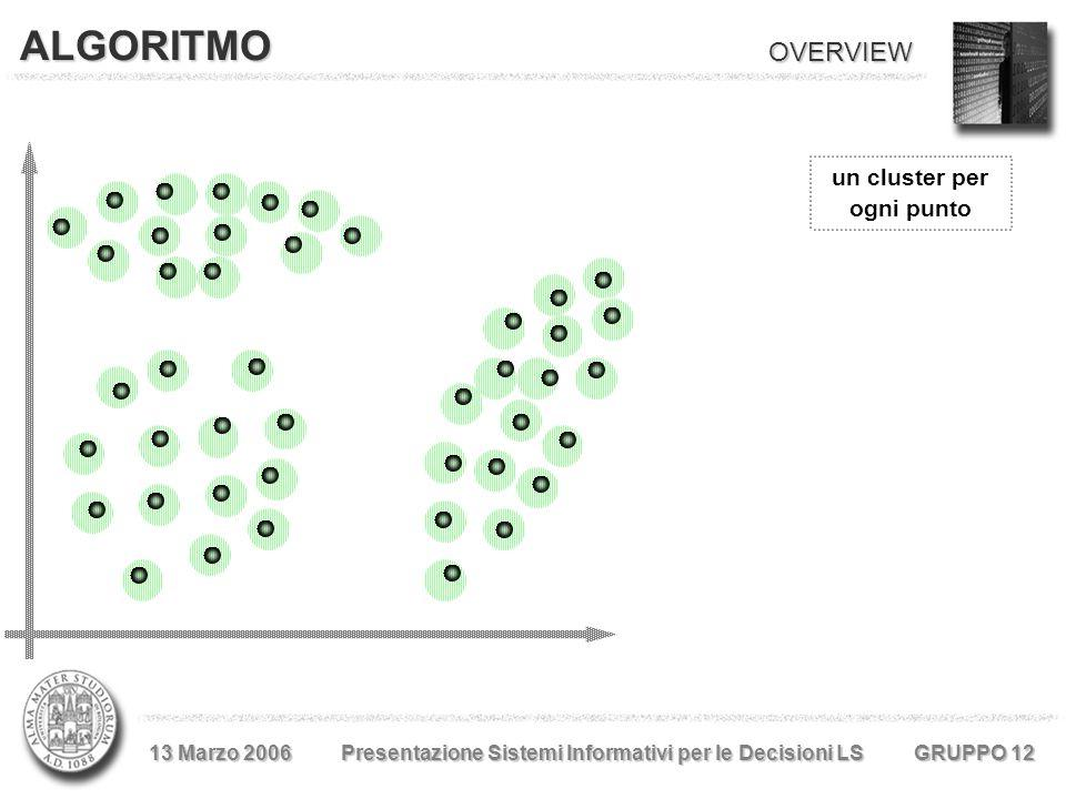 ALGORITMO un cluster per ogni punto OVERVIEW 13 Marzo 2006 Presentazione Sistemi Informativi per le Decisioni LS GRUPPO 12