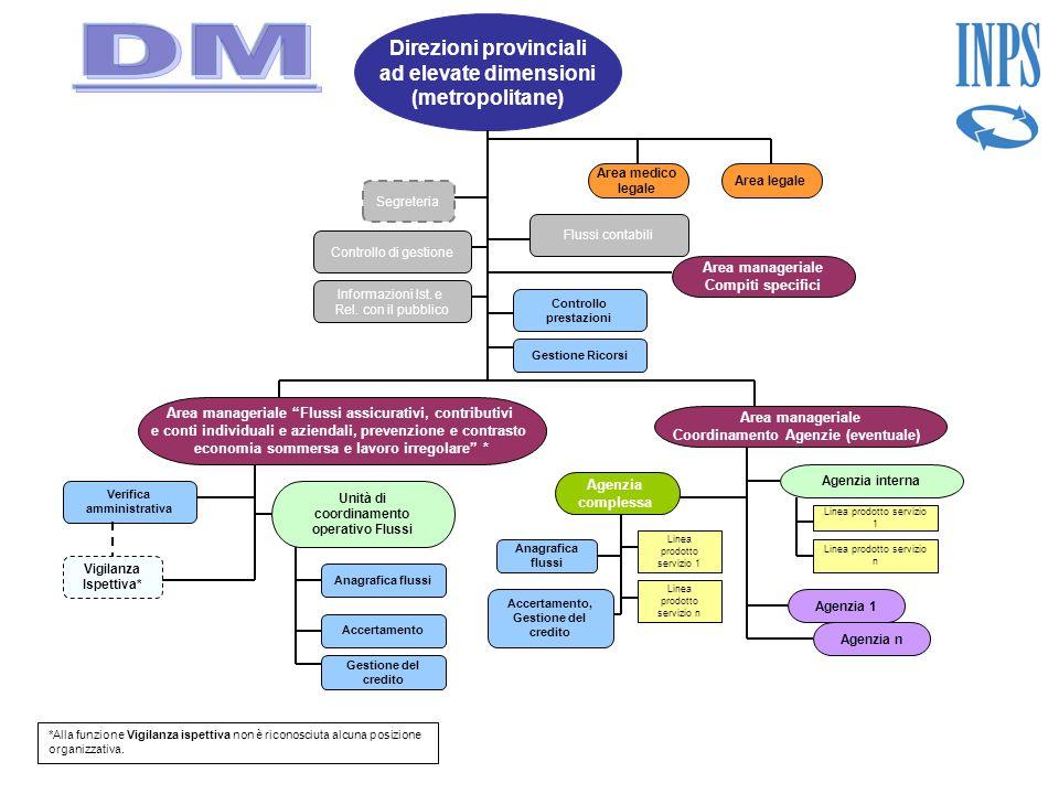 Direzioni provinciali ad elevate dimensioni (metropolitane) Controllo di gestione Verifica amministrativa Gestione Ricorsi Segreteria Controllo presta