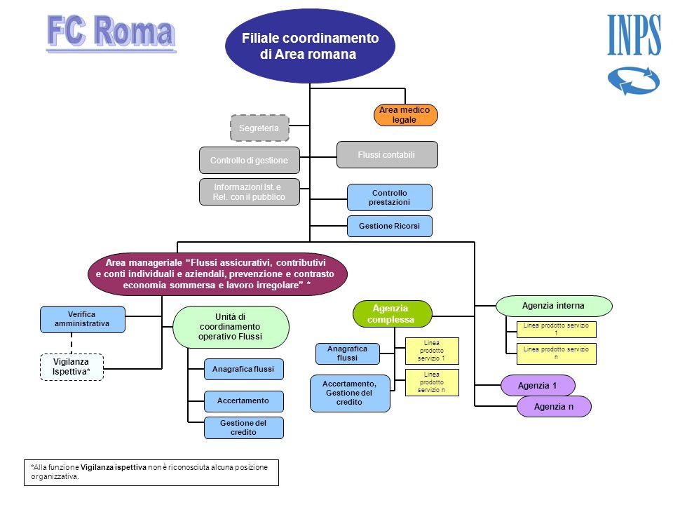 Filiale coordinamento di Area romana Controllo di gestione Verifica amministrativa Gestione Ricorsi Segreteria Controllo prestazioni Area manageriale