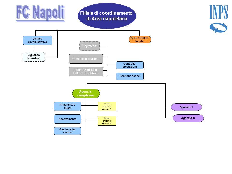 Filiale di coordinamento di Area napoletana Controllo di gestione Anagrafica e flussi Gestione del credito Segreteria Accertamento Controllo prestazio