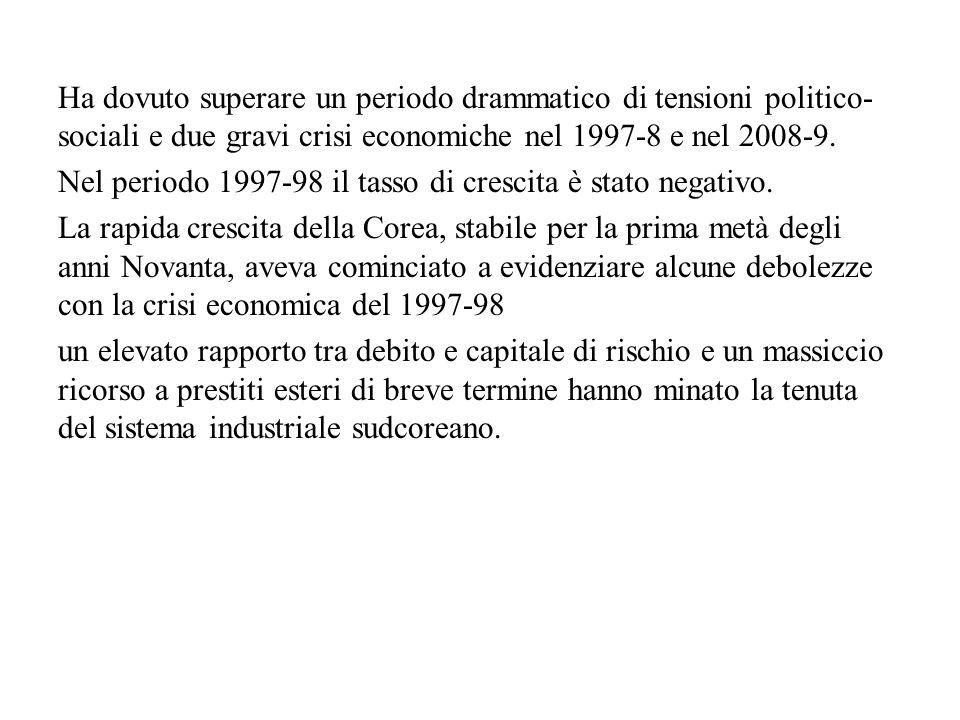 Ha dovuto superare un periodo drammatico di tensioni politico- sociali e due gravi crisi economiche nel 1997-8 e nel 2008-9.