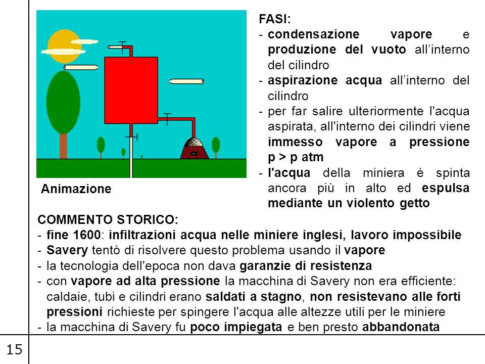 15 FASI: -condensazione vapore e produzione del vuoto all'interno del cilindro -aspirazione acqua all'interno del cilindro -per far salire ulteriormen
