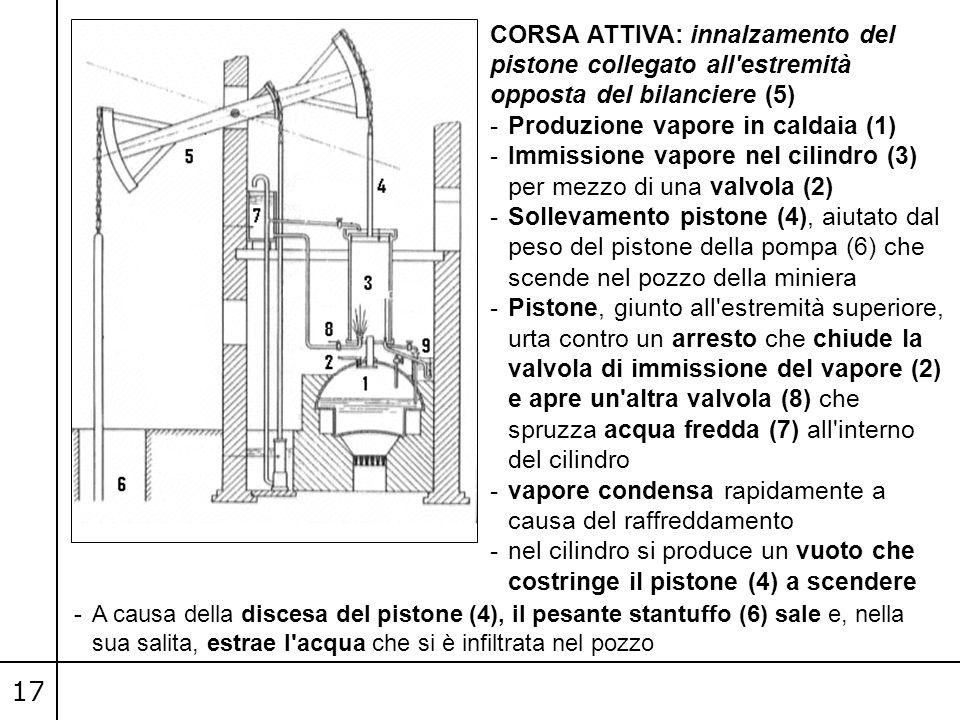 17 CORSA ATTIVA: innalzamento del pistone collegato all'estremità opposta del bilanciere (5) -Produzione vapore in caldaia (1) -Immissione vapore nel