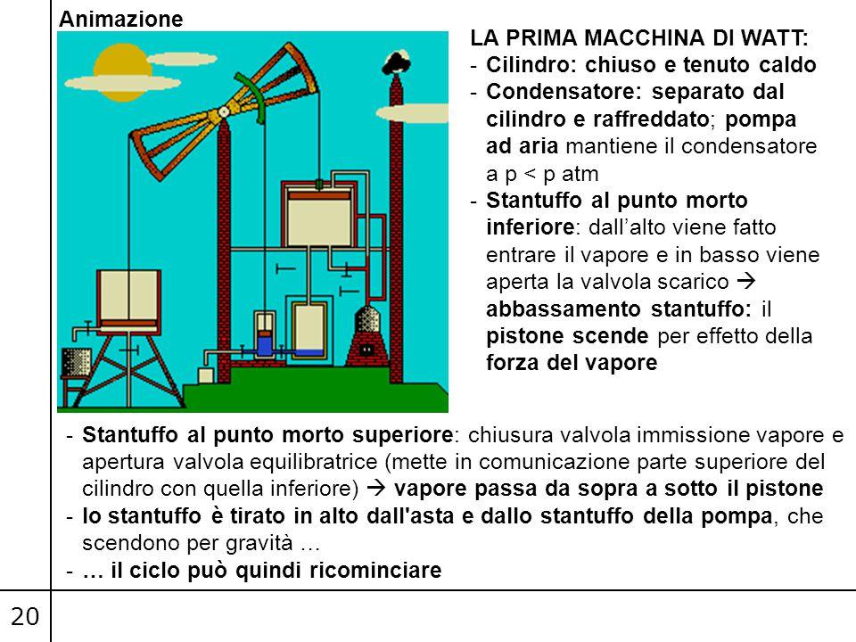 20 LA PRIMA MACCHINA DI WATT: -Cilindro: chiuso e tenuto caldo -Condensatore: separato dal cilindro e raffreddato; pompa ad aria mantiene il condensat