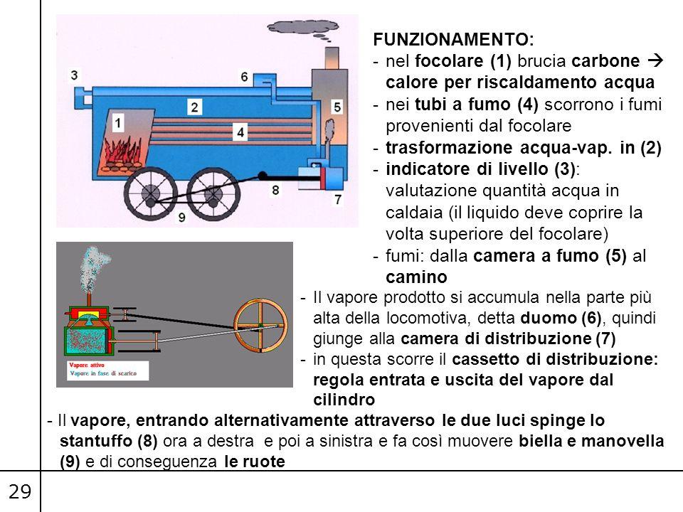 29 FUNZIONAMENTO: -nel focolare (1) brucia carbone  calore per riscaldamento acqua -nei tubi a fumo (4) scorrono i fumi provenienti dal focolare -tra