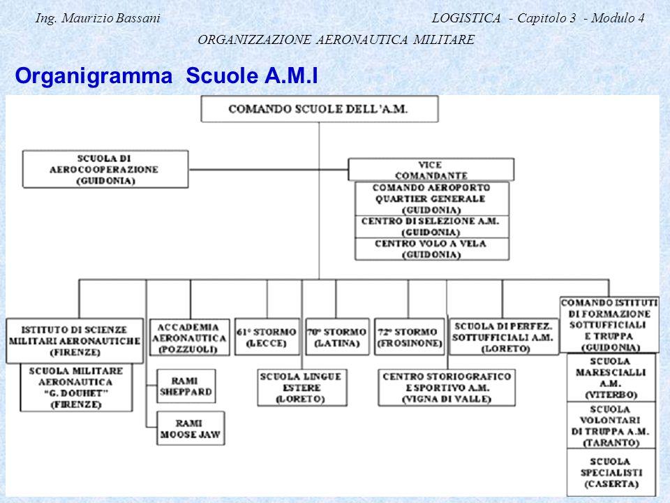 Ing. Maurizio Bassani LOGISTICA - Capitolo 3 - Modulo 4 ORGANIZZAZIONE AERONAUTICA MILITARE Organigramma Scuole A.M.I