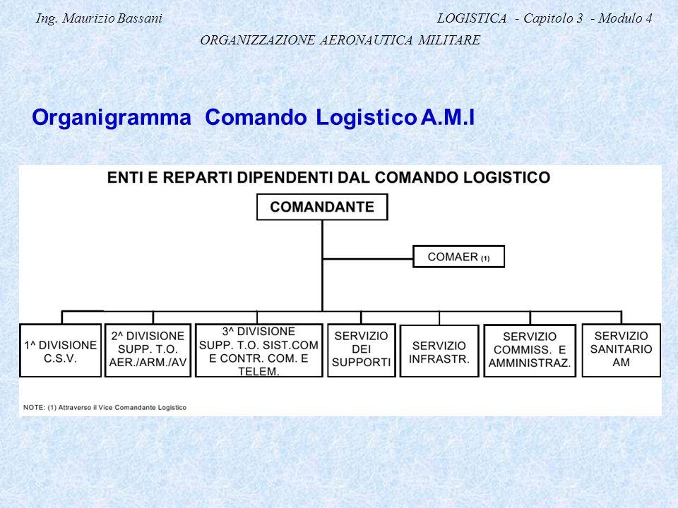 Ing. Maurizio Bassani LOGISTICA - Capitolo 3 - Modulo 4 ORGANIZZAZIONE AERONAUTICA MILITARE Organigramma Comando Logistico A.M.I