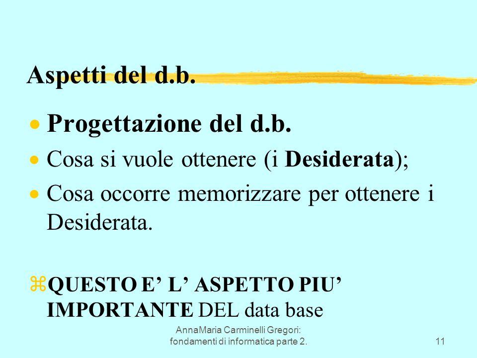 AnnaMaria Carminelli Gregori: fondamenti di informatica parte 2.11 Aspetti del d.b.  Progettazione del d.b.  Cosa si vuole ottenere (i Desiderata);