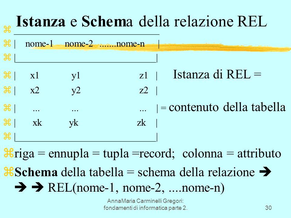 AnnaMaria Carminelli Gregori: fondamenti di informatica parte 2.30 Istanza e Schema della relazione REL z______________________________ z| nome-1 nome