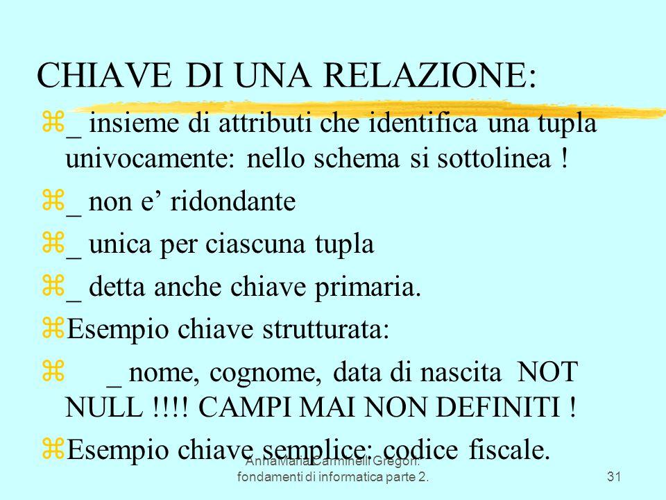 AnnaMaria Carminelli Gregori: fondamenti di informatica parte 2.31 CHIAVE DI UNA RELAZIONE: z_ insieme di attributi che identifica una tupla univocamente: nello schema si sottolinea .