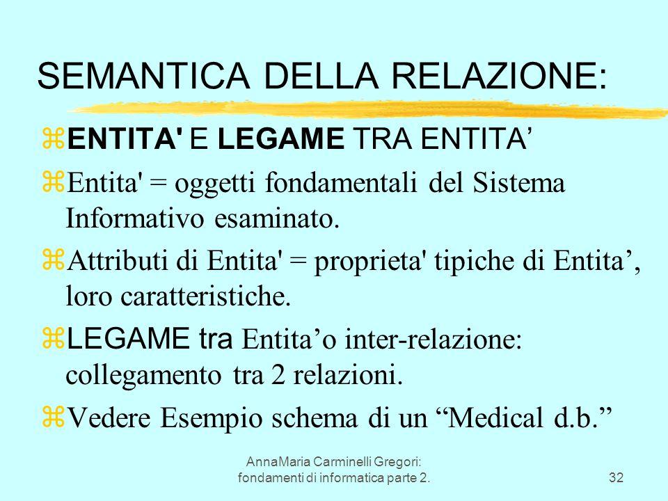 AnnaMaria Carminelli Gregori: fondamenti di informatica parte 2.32 SEMANTICA DELLA RELAZIONE:  ENTITA E LEGAME TRA ENTITA' zEntita = oggetti fondamentali del Sistema Informativo esaminato.