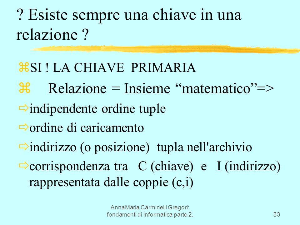 AnnaMaria Carminelli Gregori: fondamenti di informatica parte 2.33 ? Esiste sempre una chiave in una relazione ? zSI ! LA CHIAVE PRIMARIA zRelazione =