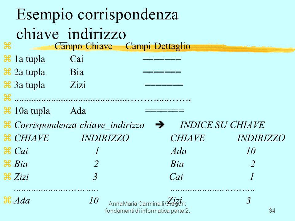 AnnaMaria Carminelli Gregori: fondamenti di informatica parte 2.34 Esempio corrispondenza chiave_indirizzo z Campo Chiave Campi Dettaglio z1a tupla Cai ======= z2a tupla Bia ======= z3a tupla Zizi ======= z..............................................……….....…….