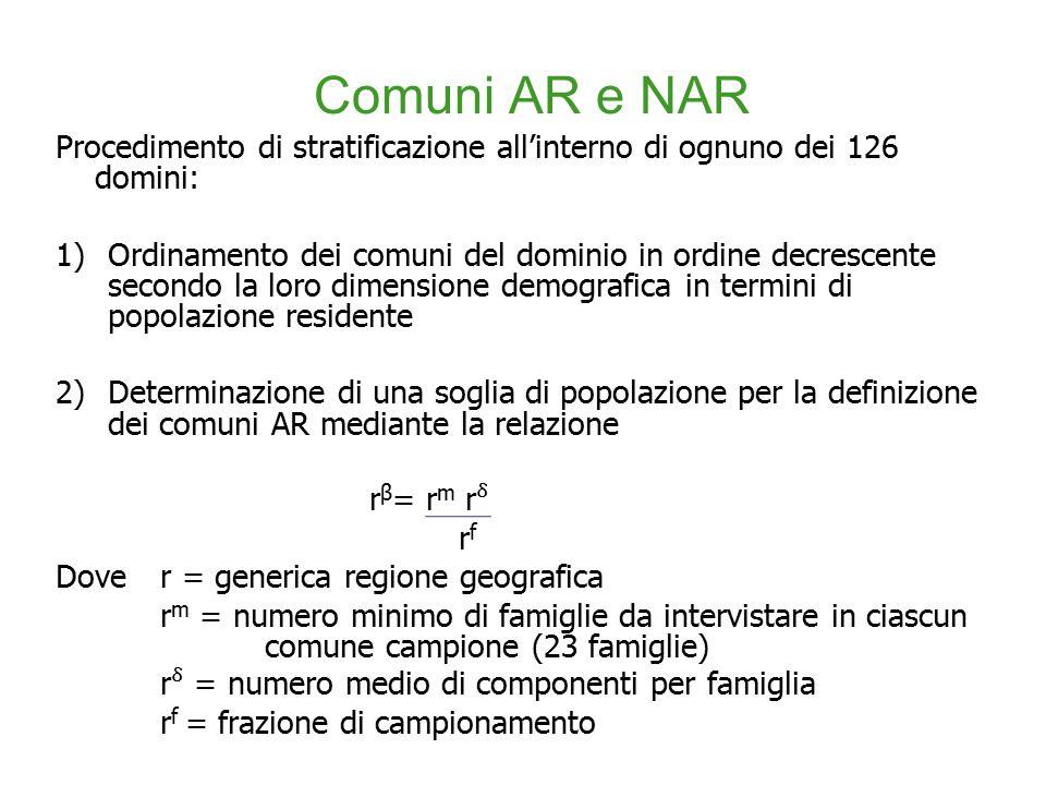 Procedimento di stratificazione all'interno di ognuno dei 126 domini: 1)Ordinamento dei comuni del dominio in ordine decrescente secondo la loro dimensione demografica in termini di popolazione residente 2)Determinazione di una soglia di popolazione per la definizione dei comuni AR mediante la relazione r β = r m r r f Dove r = generica regione geografica r m = numero minimo di famiglie da intervistare in ciascun comune campione (23 famiglie) r = numero medio di componenti per famiglia r f = frazione di campionamento Comuni AR e NAR