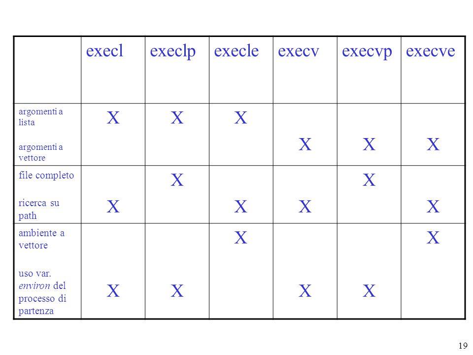19 execlexeclpexecleexecvexecvpexecve argomenti a lista argomenti a vettore XXX XXX file completo ricerca su path X X XX X X ambiente a vettore uso var.