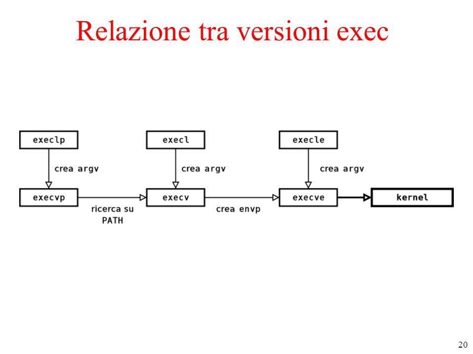 20 Relazione tra versioni exec