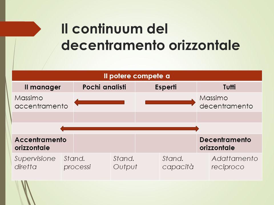 Il continuum del decentramento orizzontale Il potere compete a Il managerPochi analistiEspertiTutti Massimo accentramento Massimo decentramento Accent