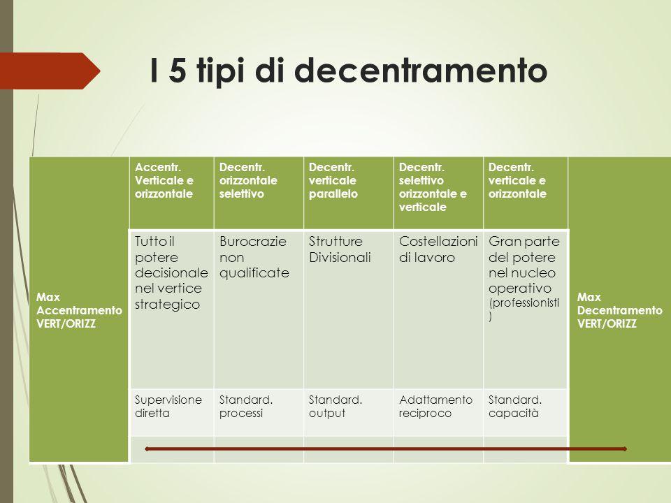 I 5 tipi di decentramento Max Accentramento VERT/ORIZZ Accentr. Verticale e orizzontale Decentr. orizzontale selettivo Decentr. verticale parallelo De