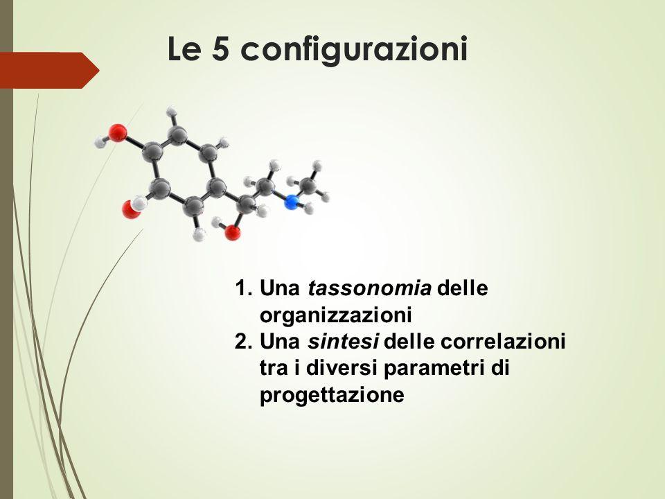 Le 5 configurazioni 1.Una tassonomia delle organizzazioni 2.Una sintesi delle correlazioni tra i diversi parametri di progettazione