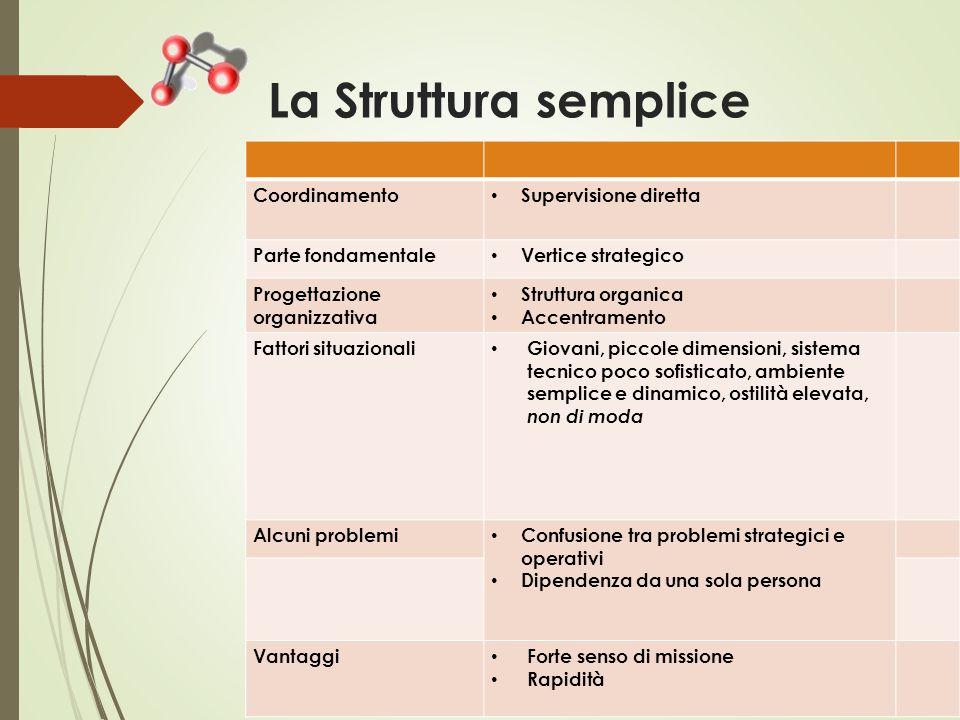 La Struttura semplice Coordinamento Supervisione diretta Parte fondamentale Vertice strategico Progettazione organizzativa Struttura organica Accentra