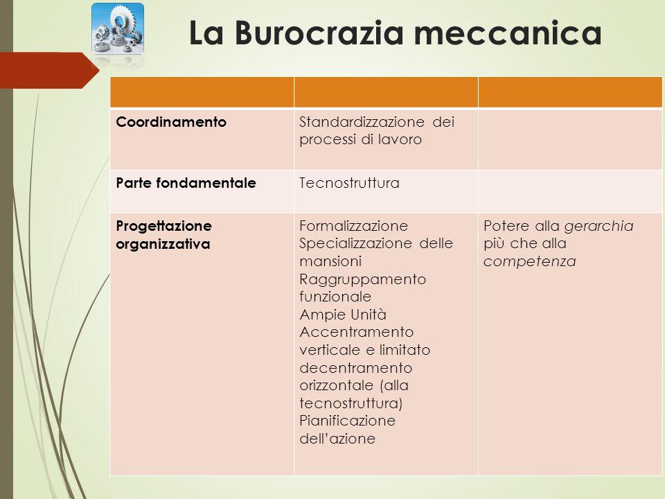 La Burocrazia meccanica Coordinamento Standardizzazione dei processi di lavoro Parte fondamentale Tecnostruttura Progettazione organizzativa Formalizz