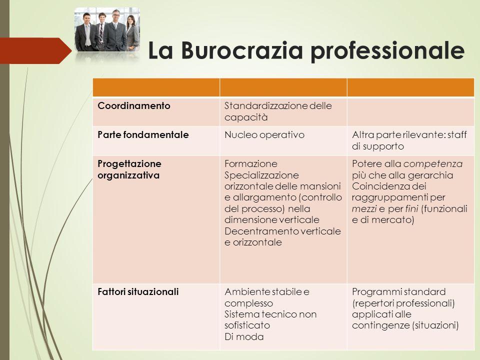 La Burocrazia professionale Coordinamento Standardizzazione delle capacità Parte fondamentale Nucleo operativoAltra parte rilevante: staff di supporto